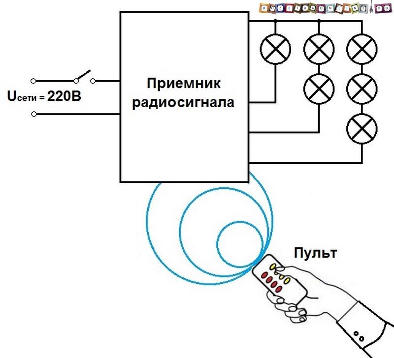 Использование дистанционного управления светом с пульта в освещении квартиры