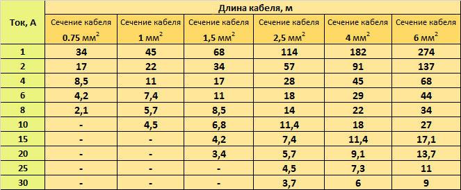Таблица подбора сечения кабеля