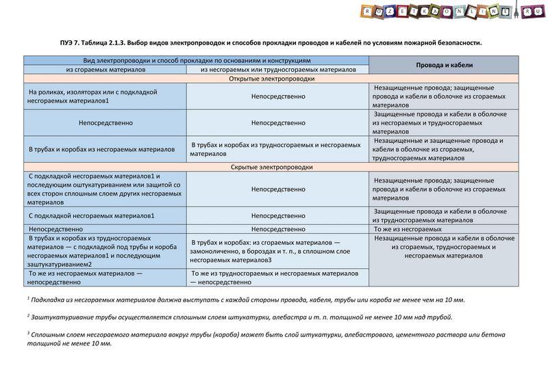 ПУЭ 7. Таблица 2.1.3 - «Выбор видов электропроводок и способов прокладки проводов и кабелей по условиям пожарной безопасности»