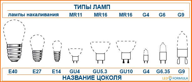 Цоколи светодиодных LED ламп