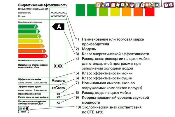 Класс энергетической эффективности посудомоечной машины