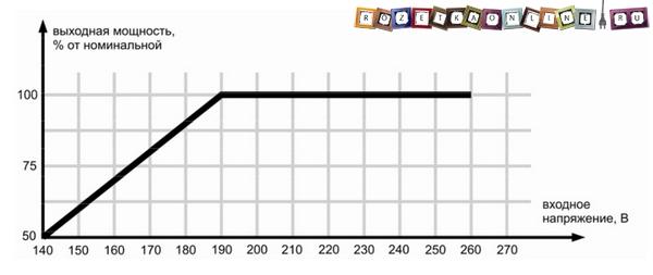 График зависимости мощности стабилизатора от входящего напряжения